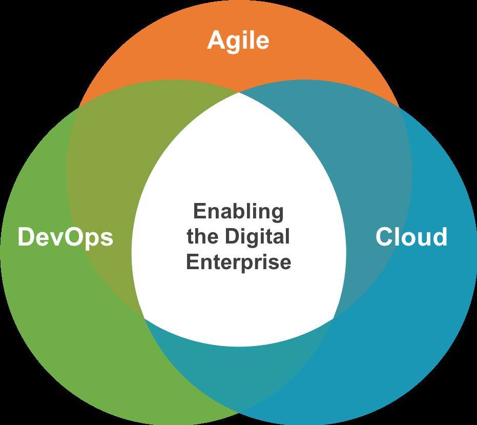 Enterprise Agile, DevOps & Cloud Transformation Solutions
